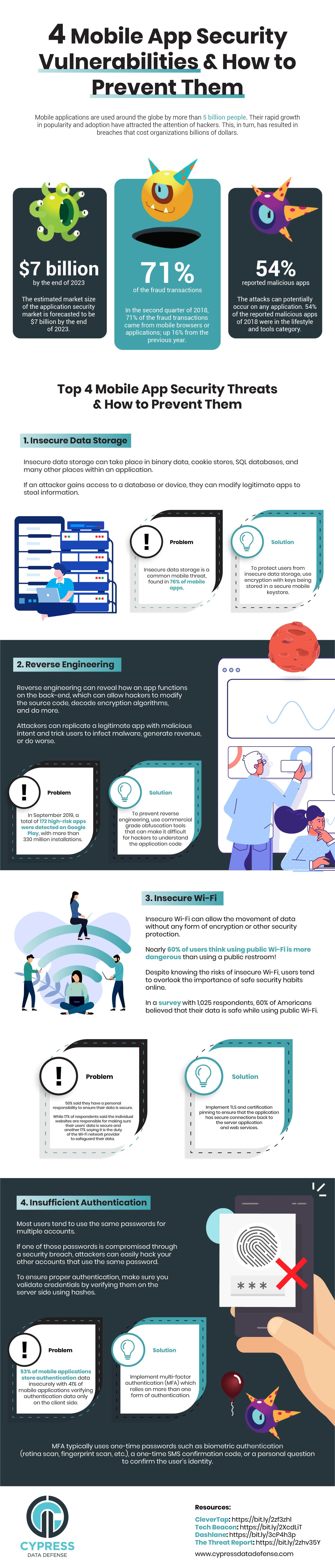 mobile app security vulnerabilities and how to mitigate them infographic